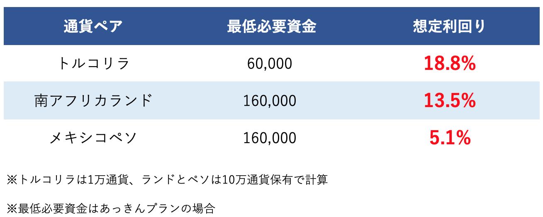 サヤ取り通貨毎の利回り比較