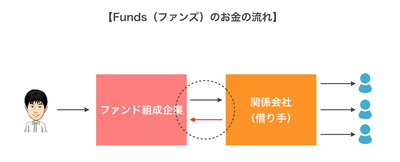 Fundsの仕組み図解