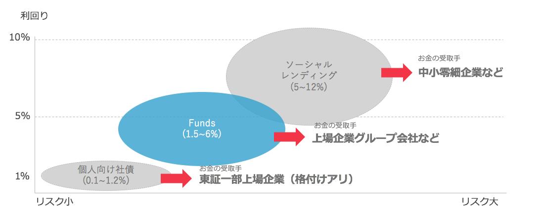 <デット性金融商品におけるポジショニングイメージ>