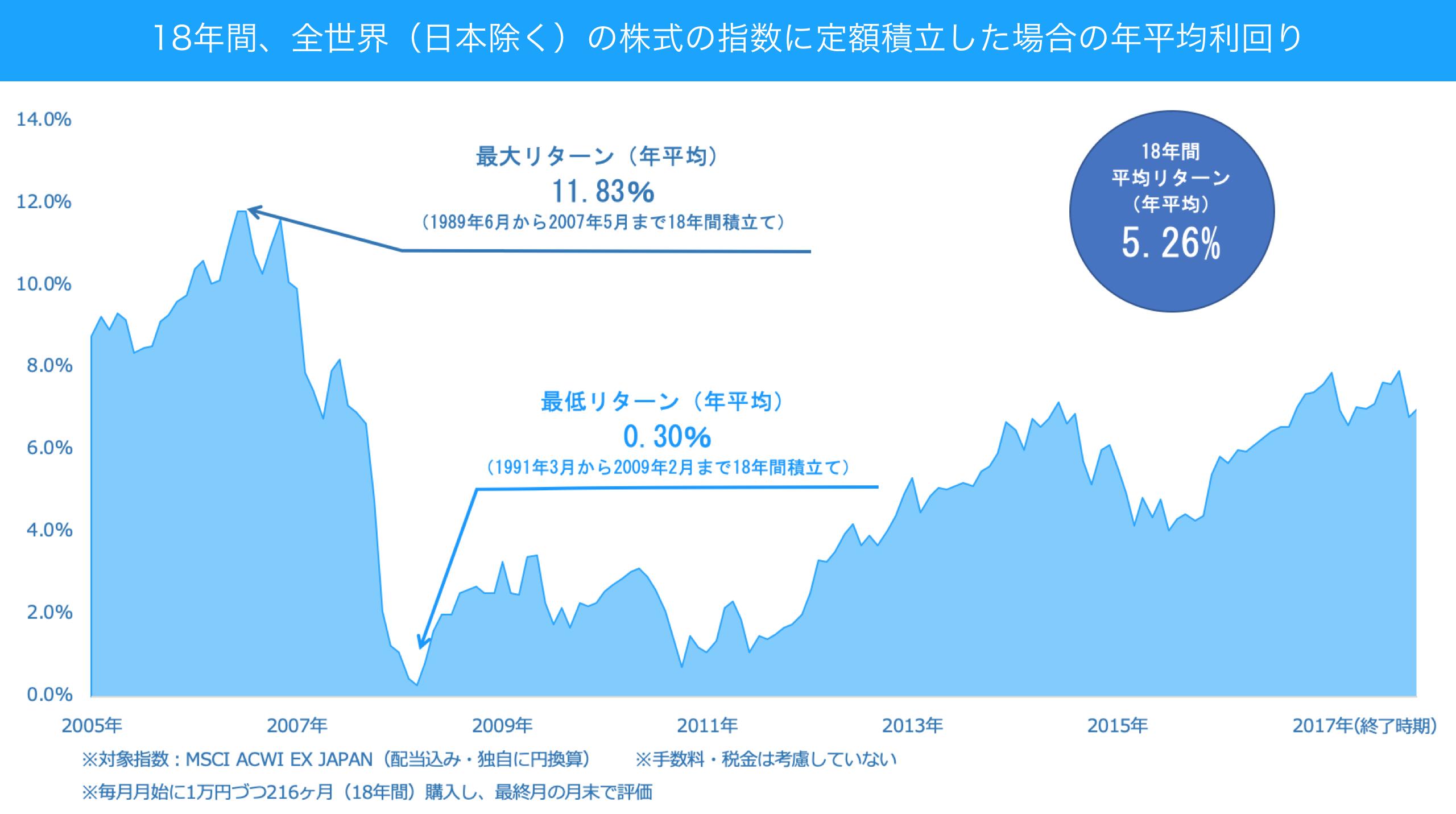 18年間、全世界(日本除く)の株式の指数に定額積立した場合の年平均利回り