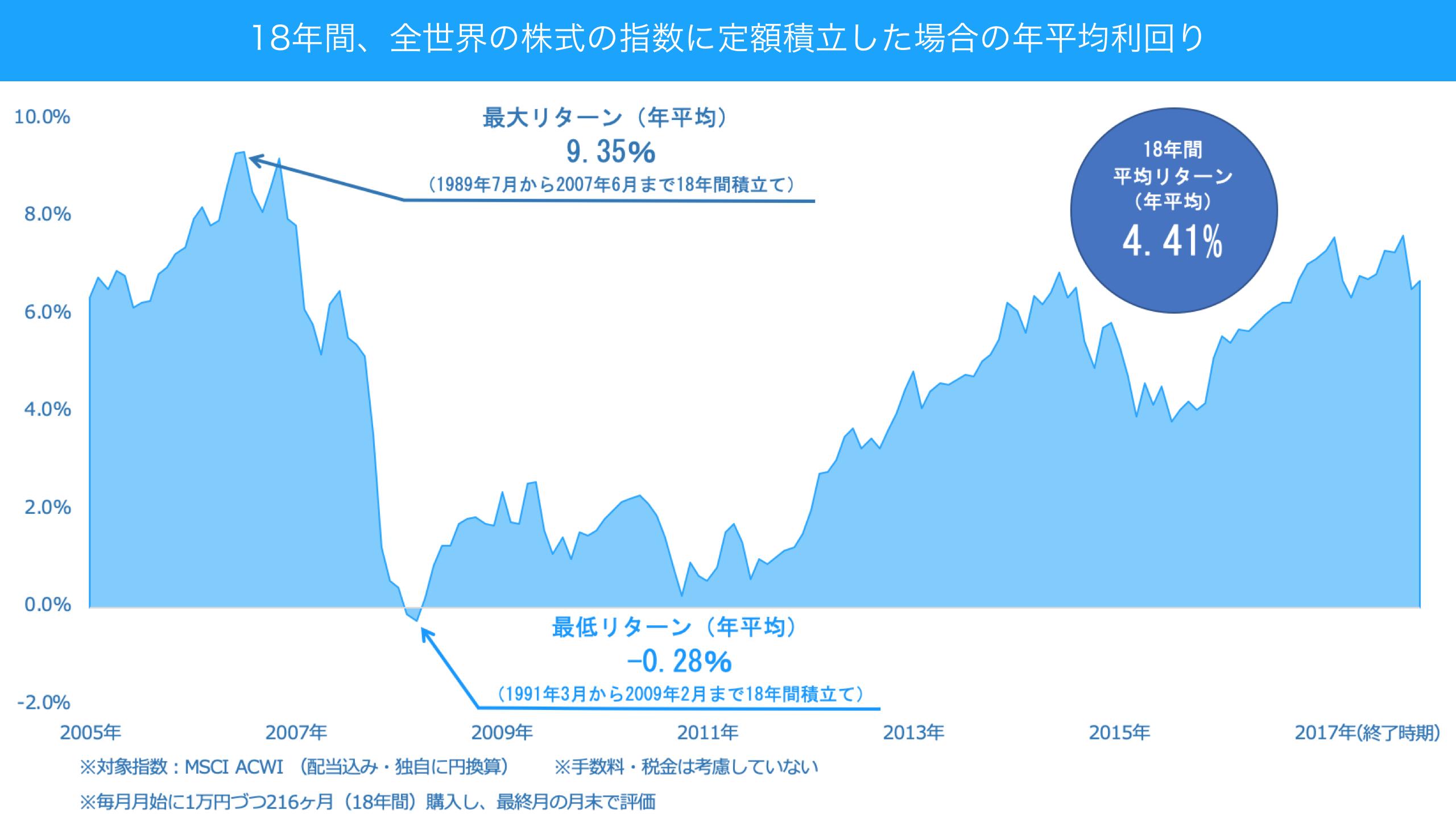 18年間、全世界の株式の指数に定額積立した場合の年平均利回り
