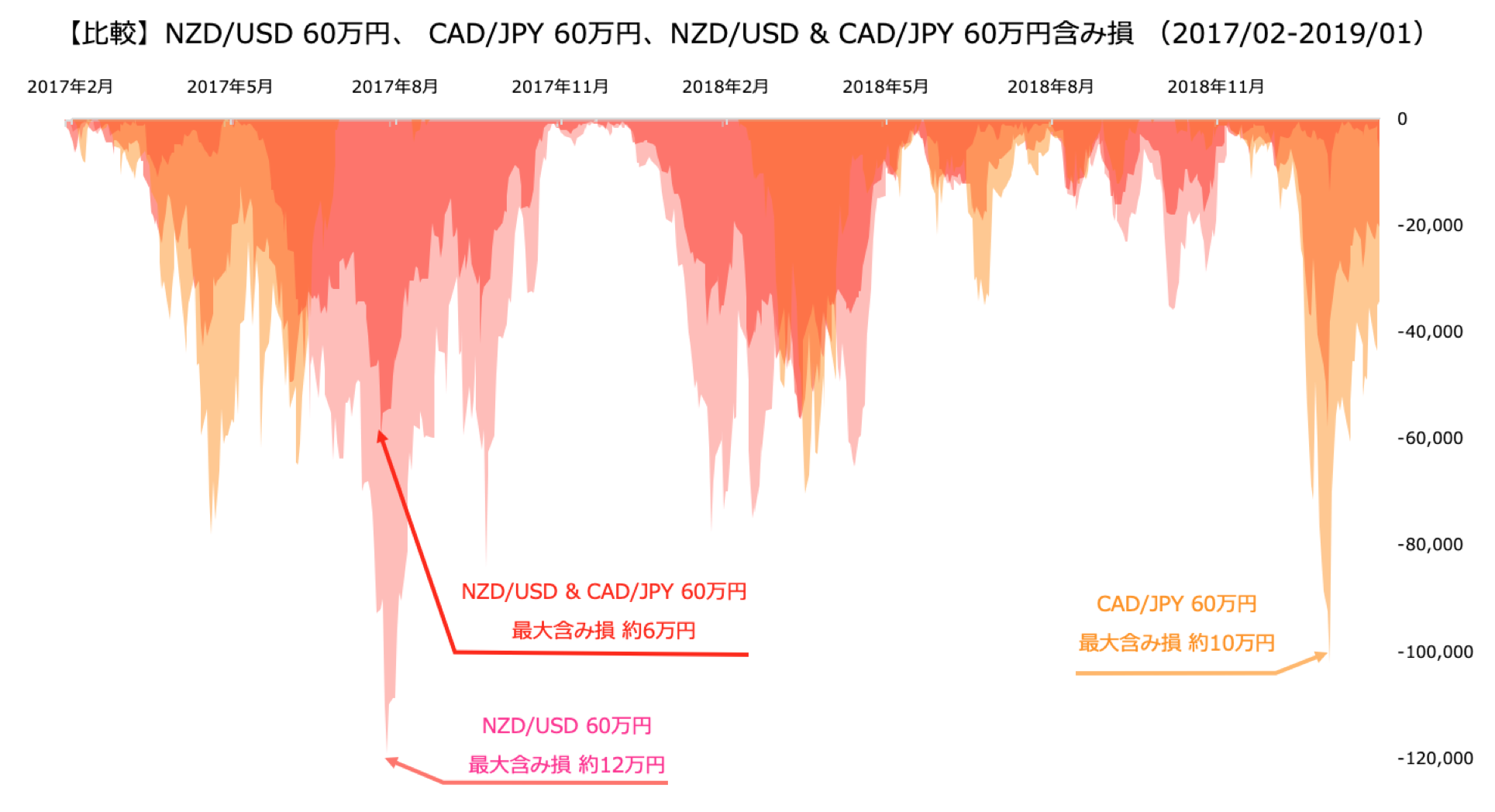 含み損の比較結果のグラフ