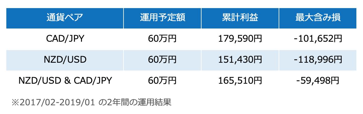 バックテスト結果の比較