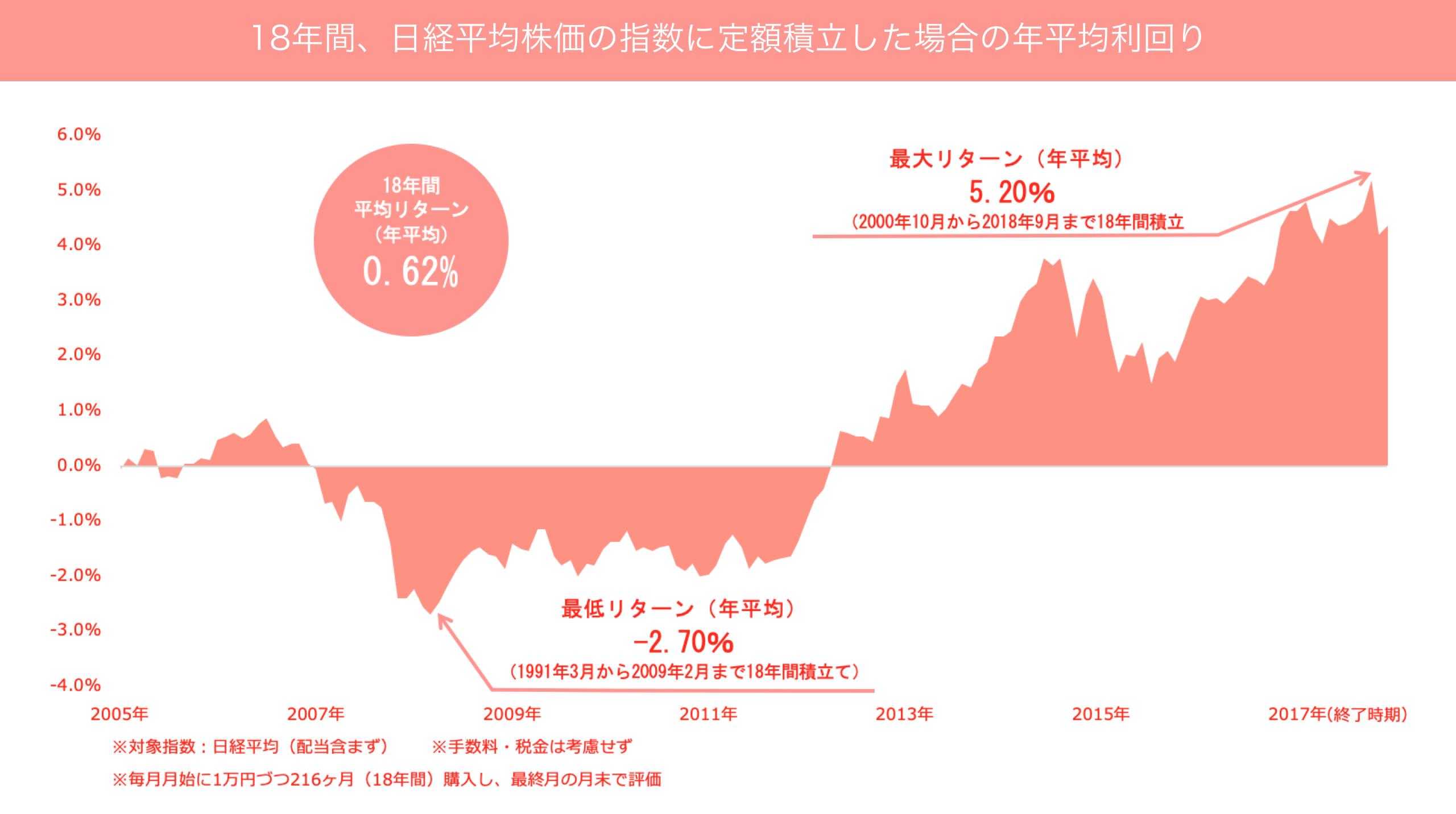 18年間、日経平均株価の指数に定額積立した場合の年平均利回り