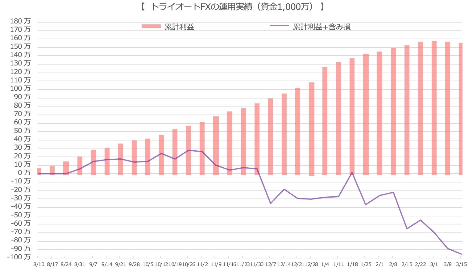 トライオートFXのグラフ