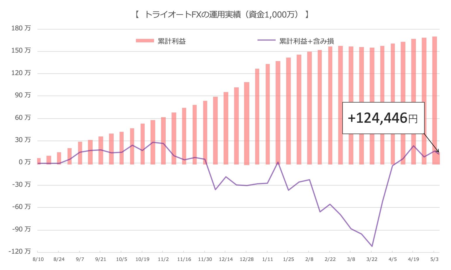 損益のグラフ