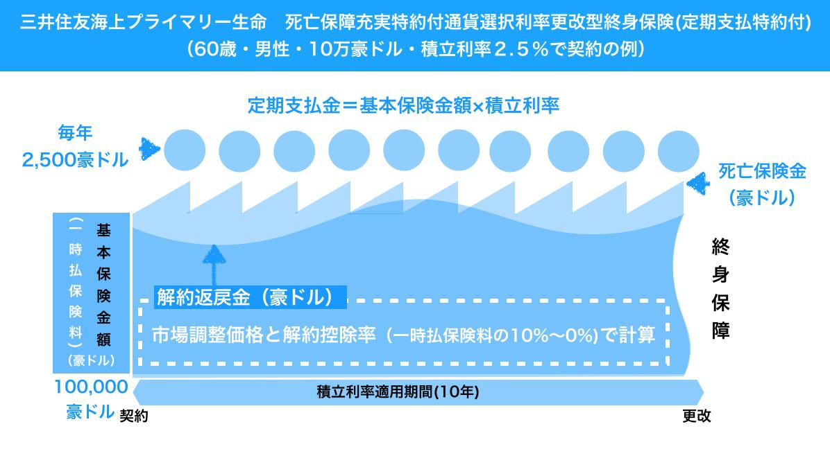 三井住友海上プライマリー生命 外貨建終身保険 定期支払