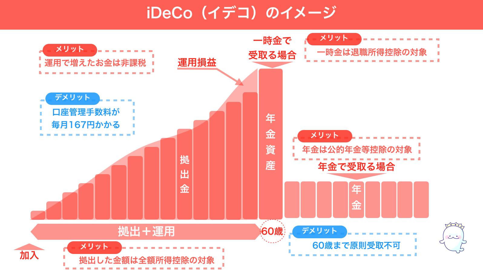 イデコ iDeCo イメージ