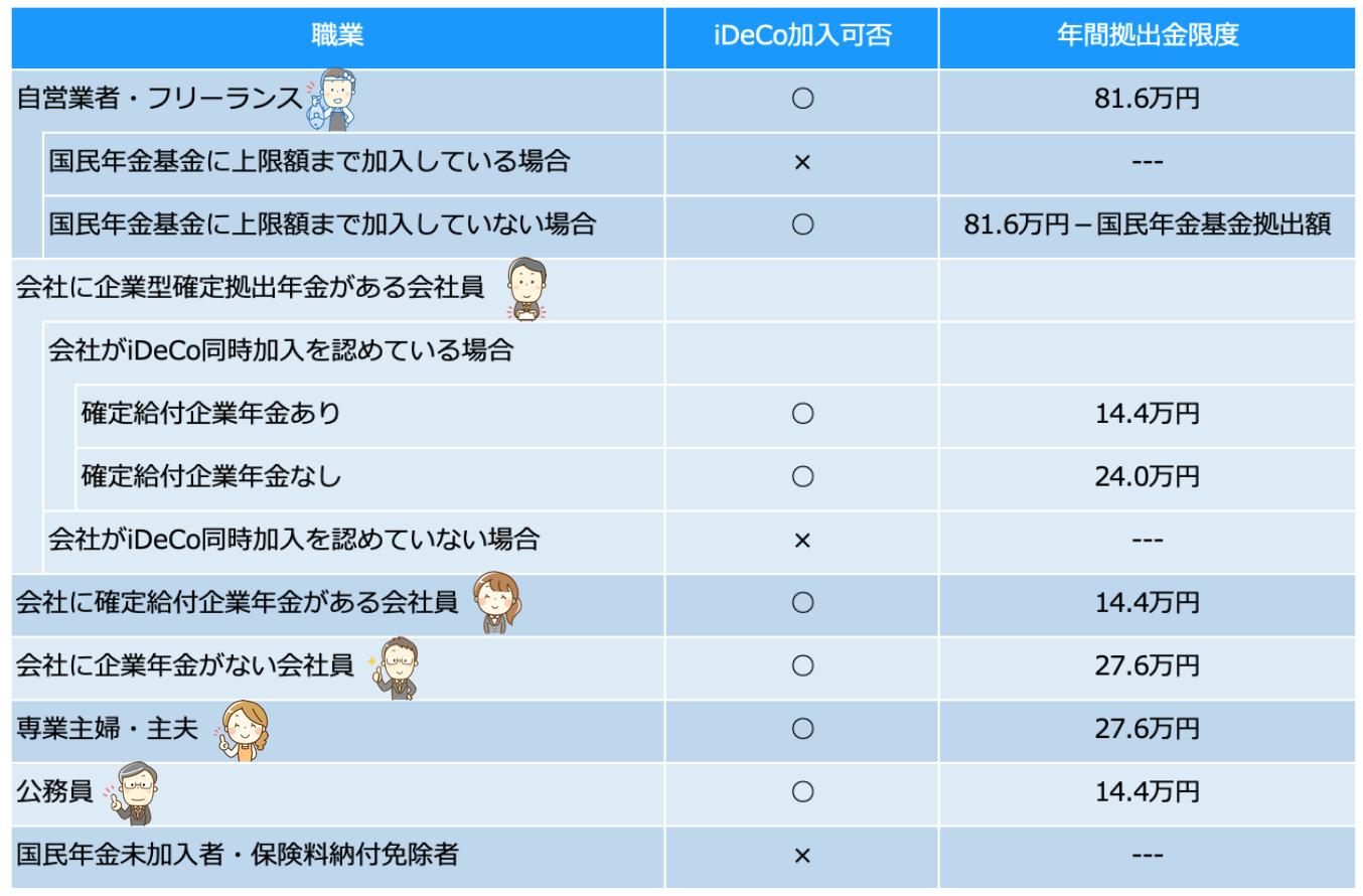 イデコ iDeCo 加入資格 限度額