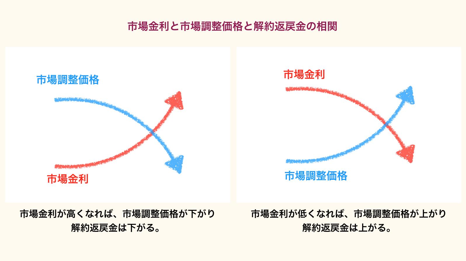 市場金利と市場調整価格との関係