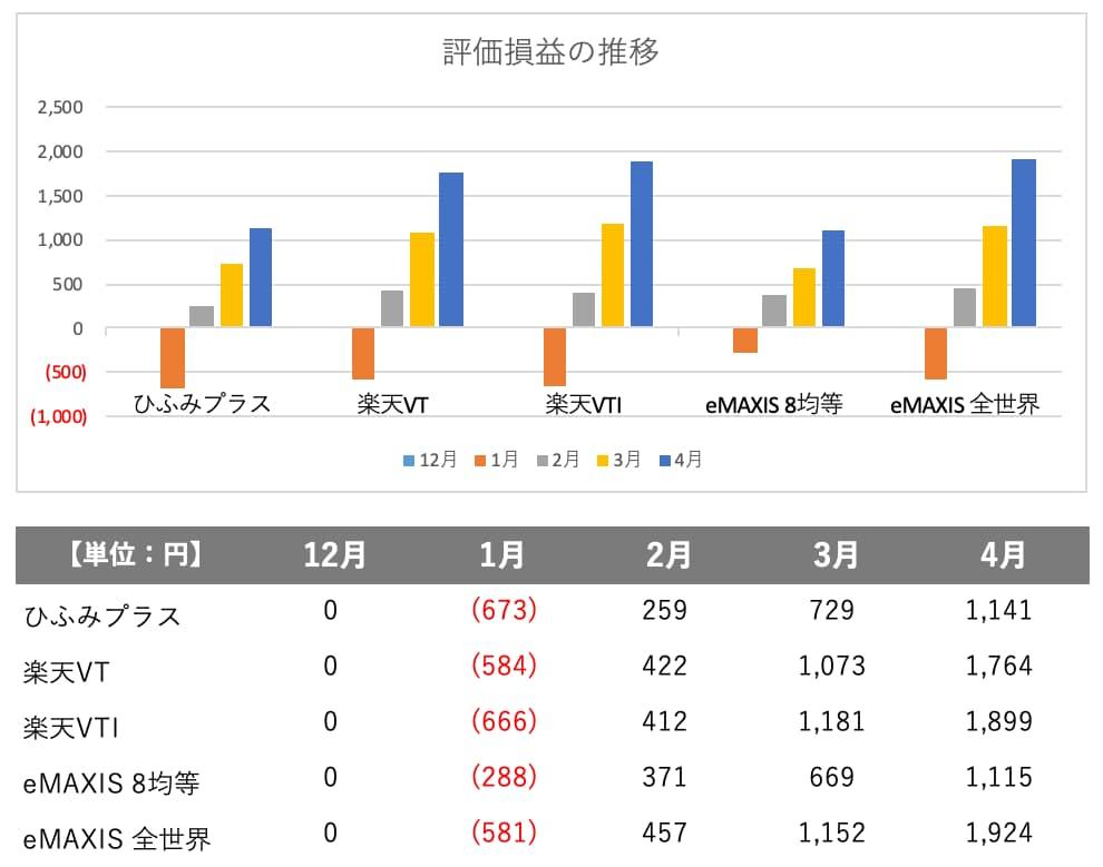 つみたてNISAの運用実績のグラフ