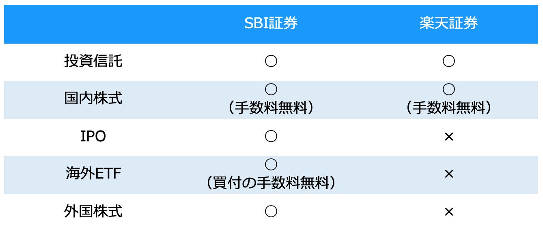 ジュニアNISA 比較 SBI証券 楽天証券