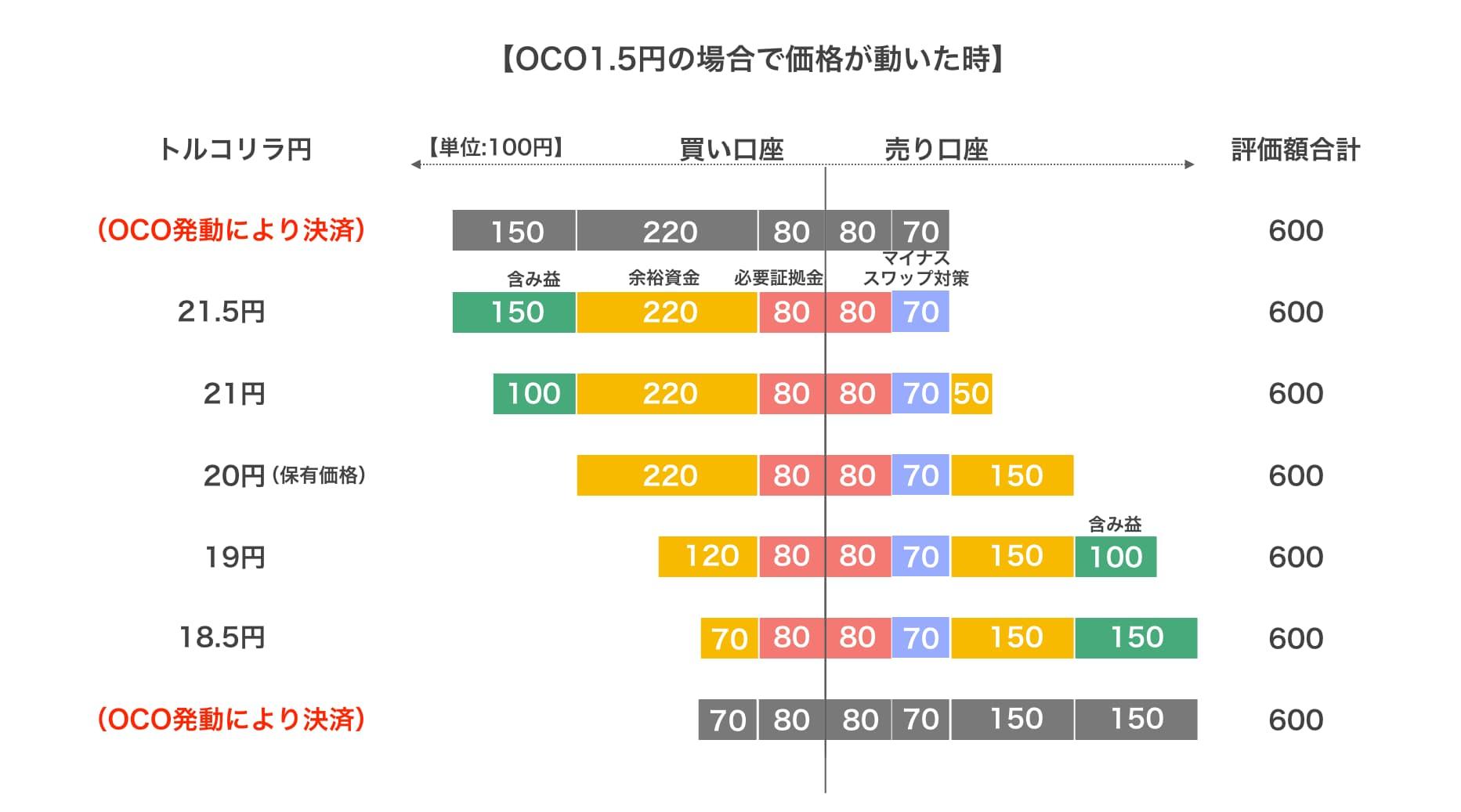 サヤ取りプランOCO1.5