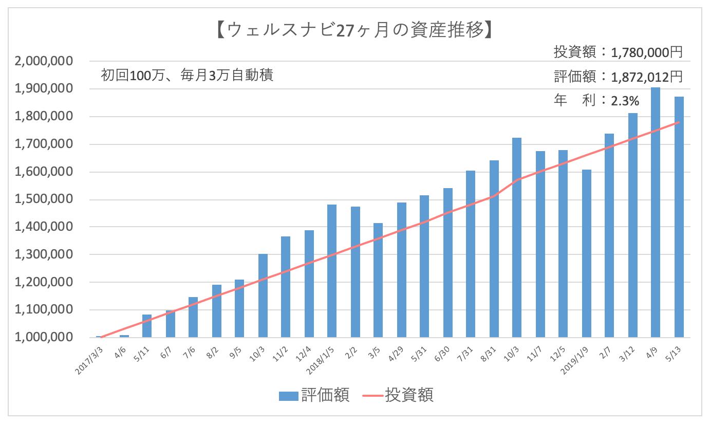 ウェルスナビの資産推移グラフ