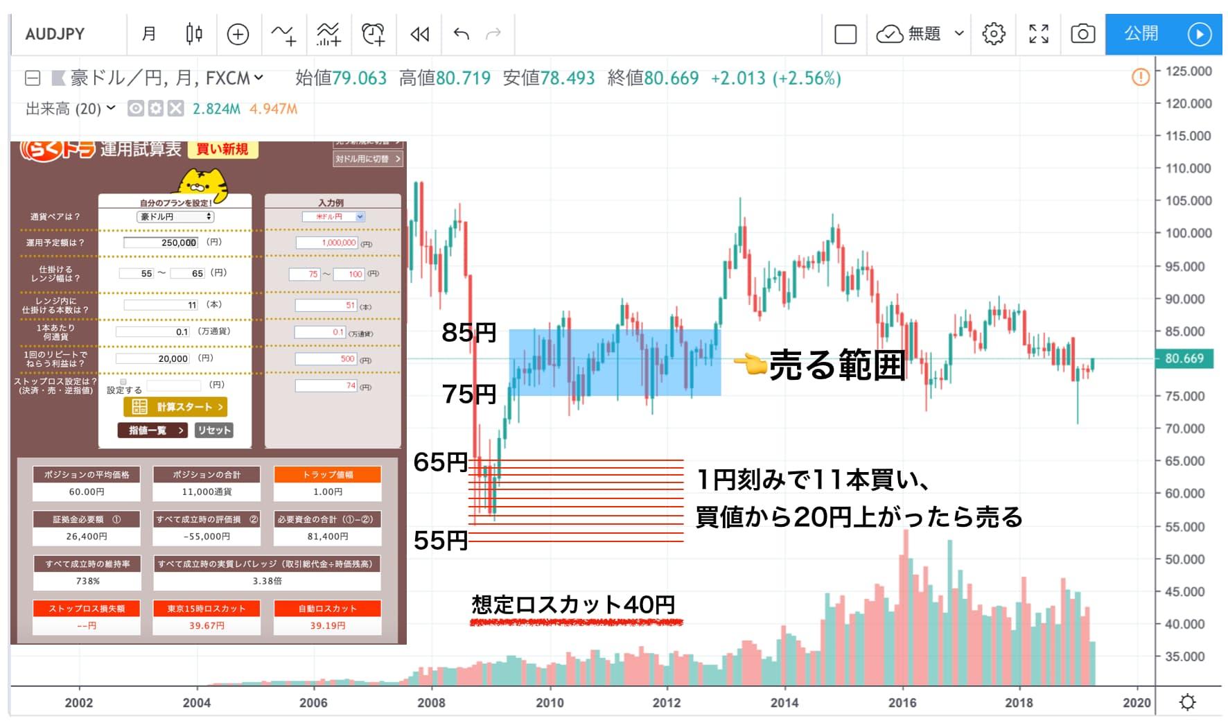 豪ドル/円 チャート