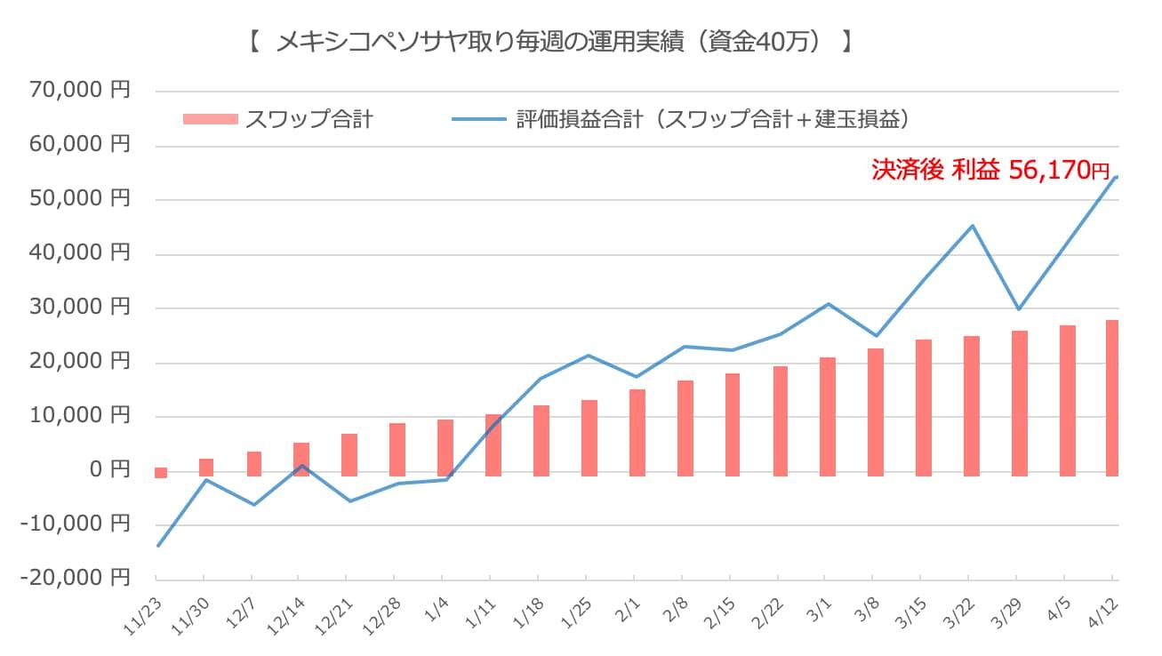 ペソ運用の結果(グラフ)