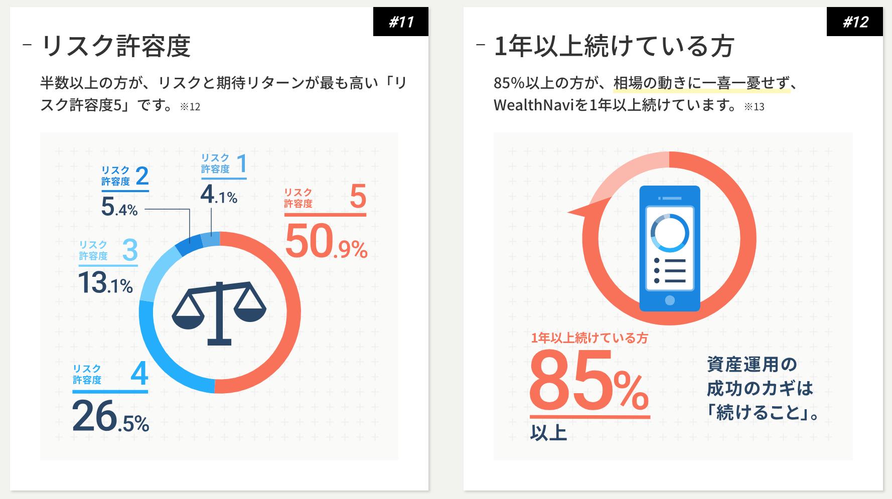 WealthNaviの利用者データ3