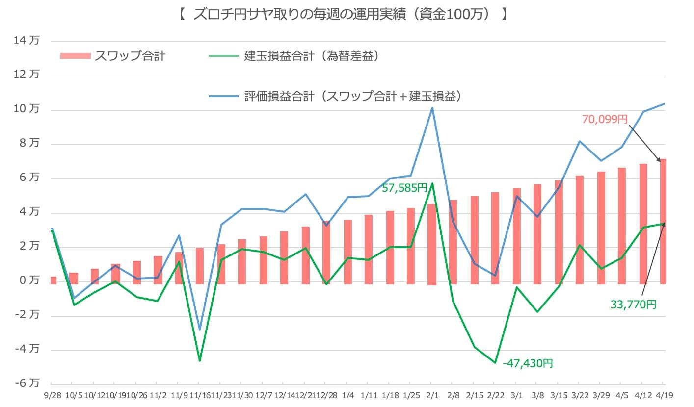 ズロチユーロ実績のグラフ