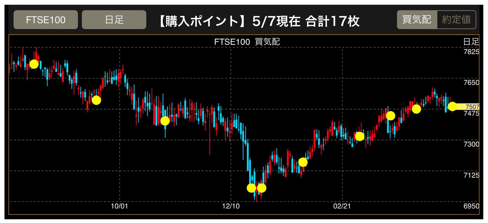 FTSE100のチャート