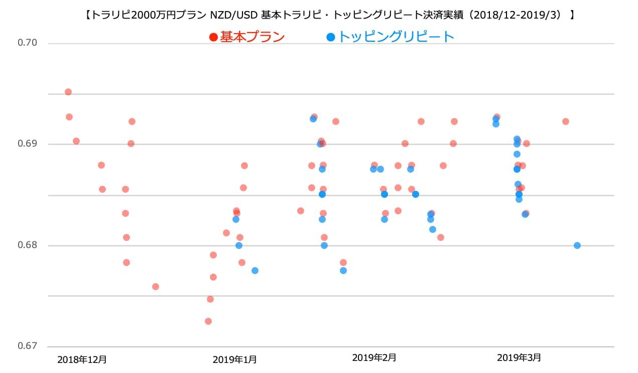 NZD/USDの決済ポイント
