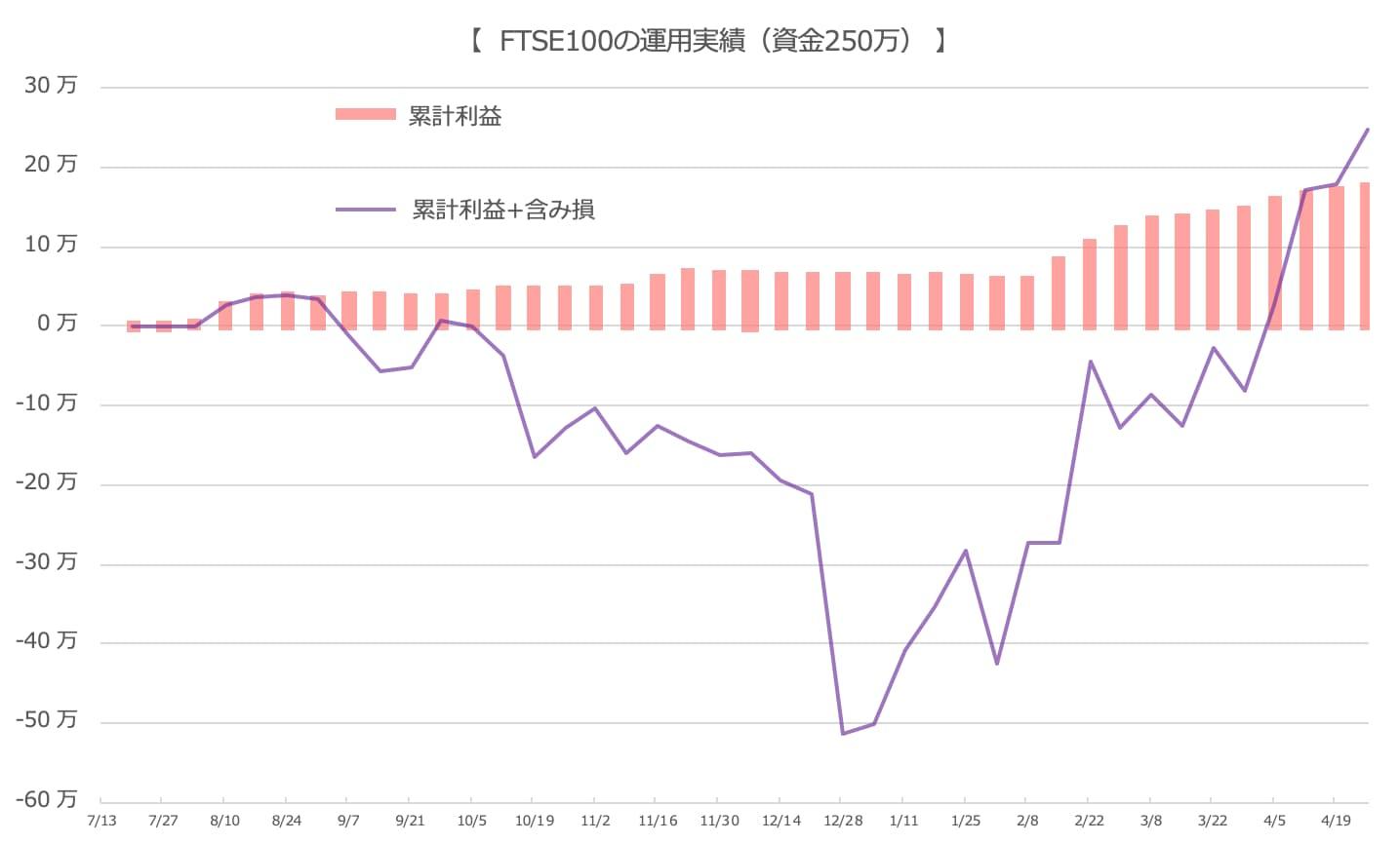 FTSE100のグラフ