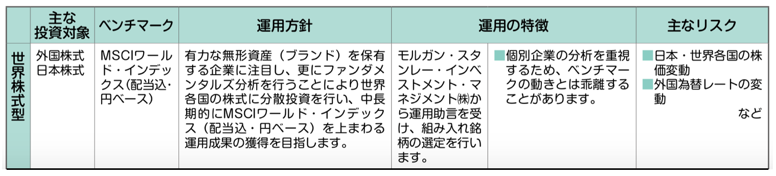 ソニー生命 変額年金保険 世界株式型