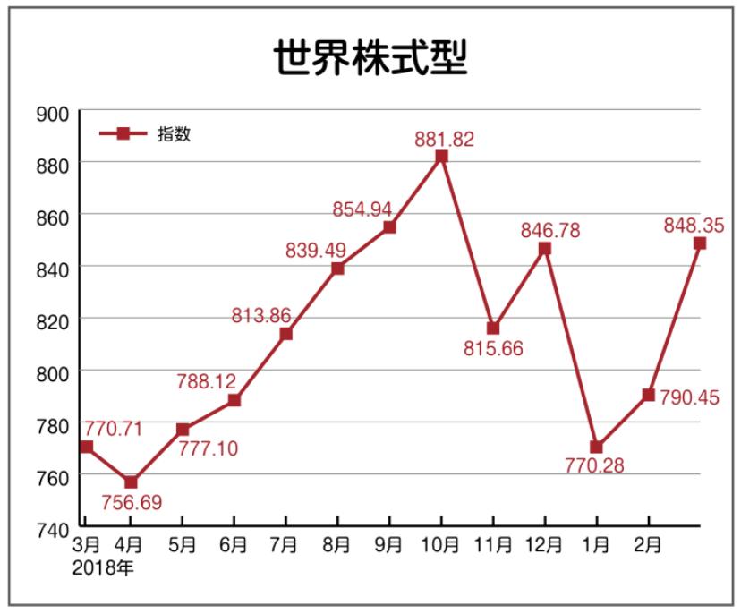 ソニー生命 変額年金保険 世界株式型 実績