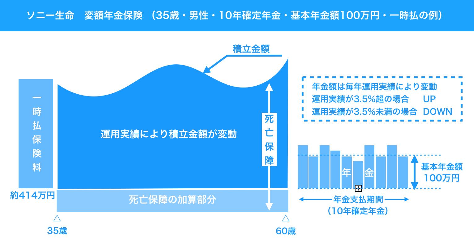 ソニー生命 変額年金保険 イメージ