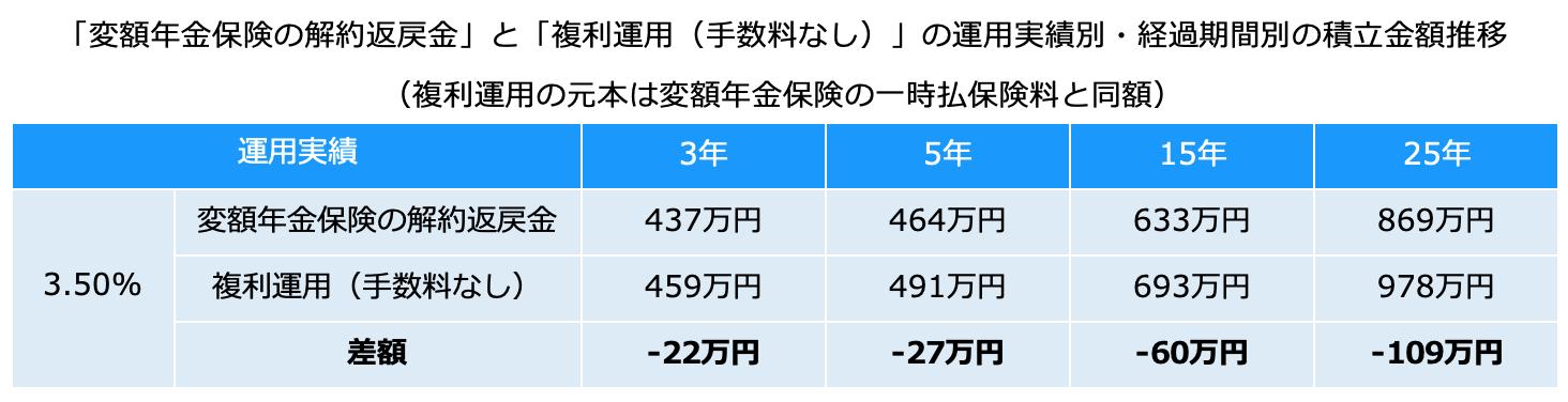 ソニー生命 変額年金保険 手数料