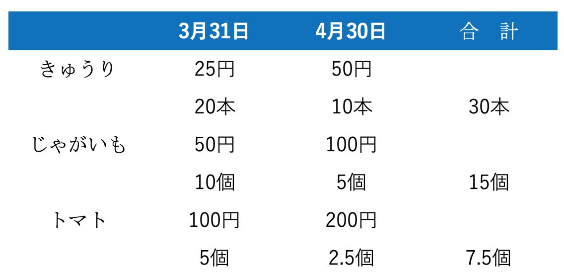 野菜の個数