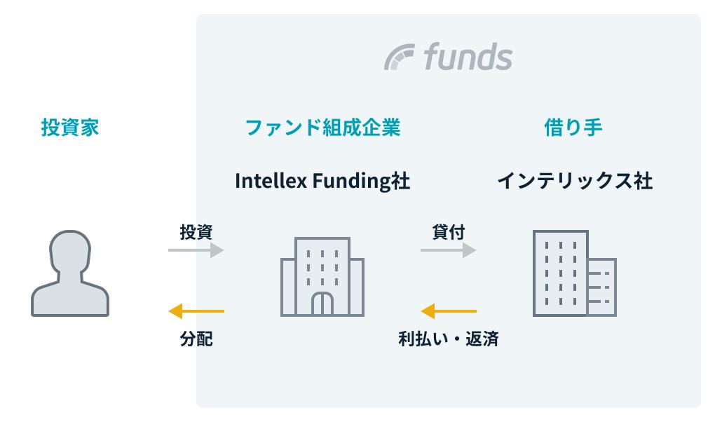 ファンドの仕組み