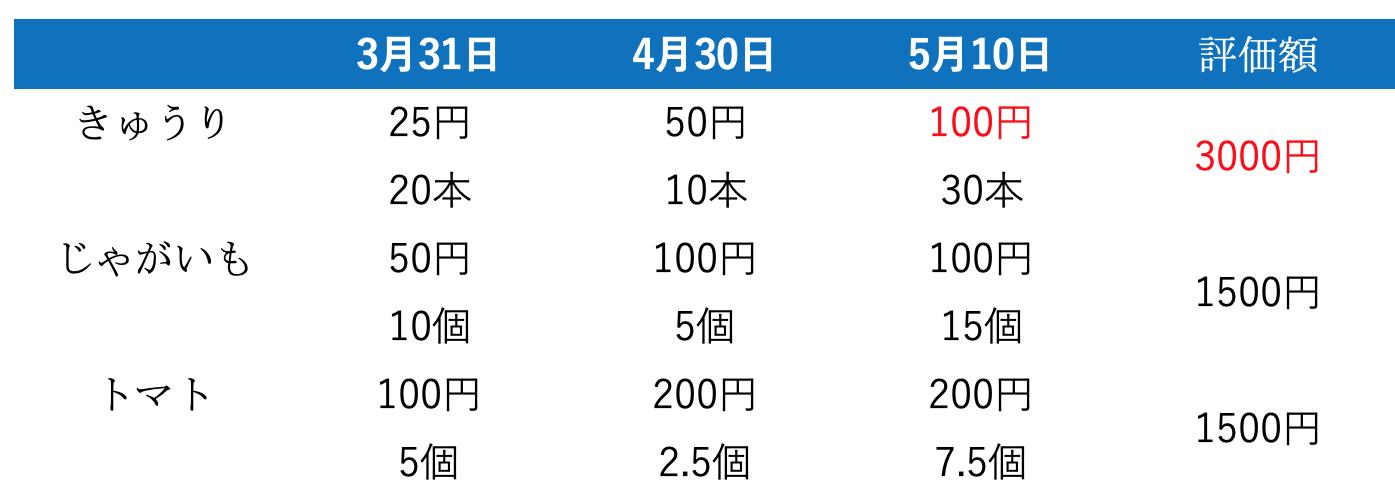 野菜の価格(5月10日)