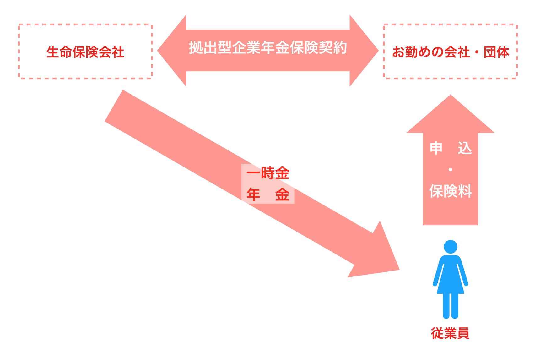 拠出型企業年金保険の概念図