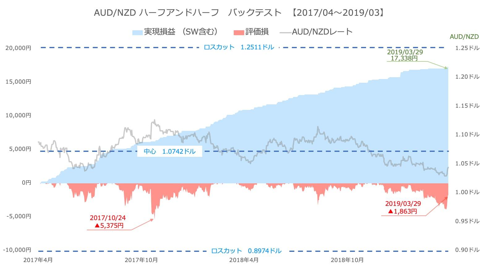 豪ドル/NZドルのバックテスト