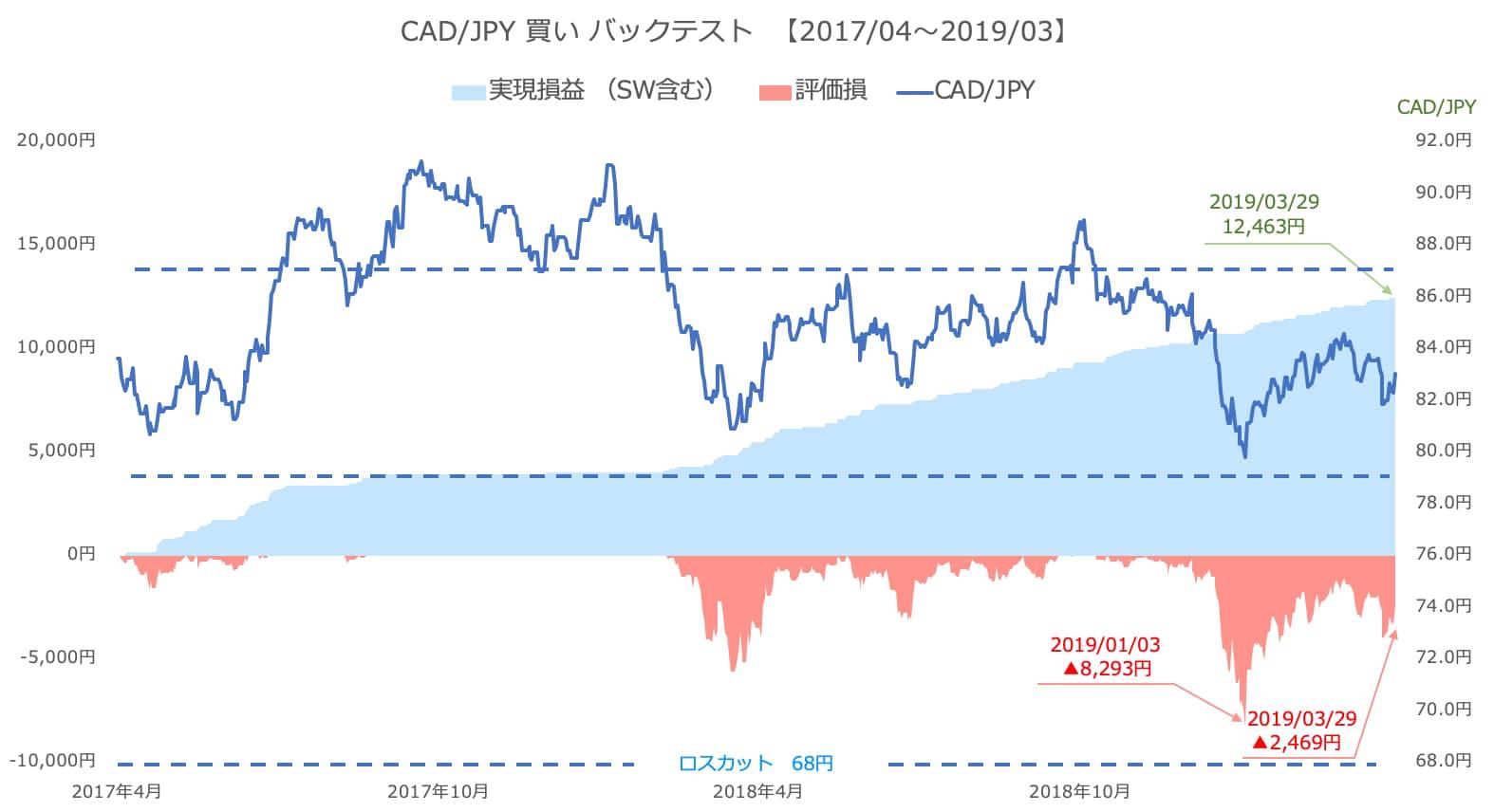 加ドル/円の運用実績