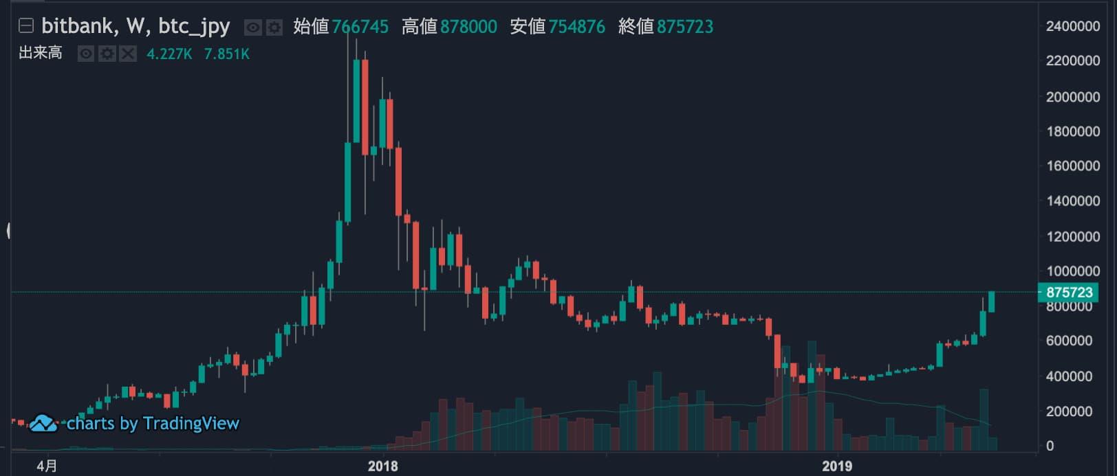 BTC長期チャート