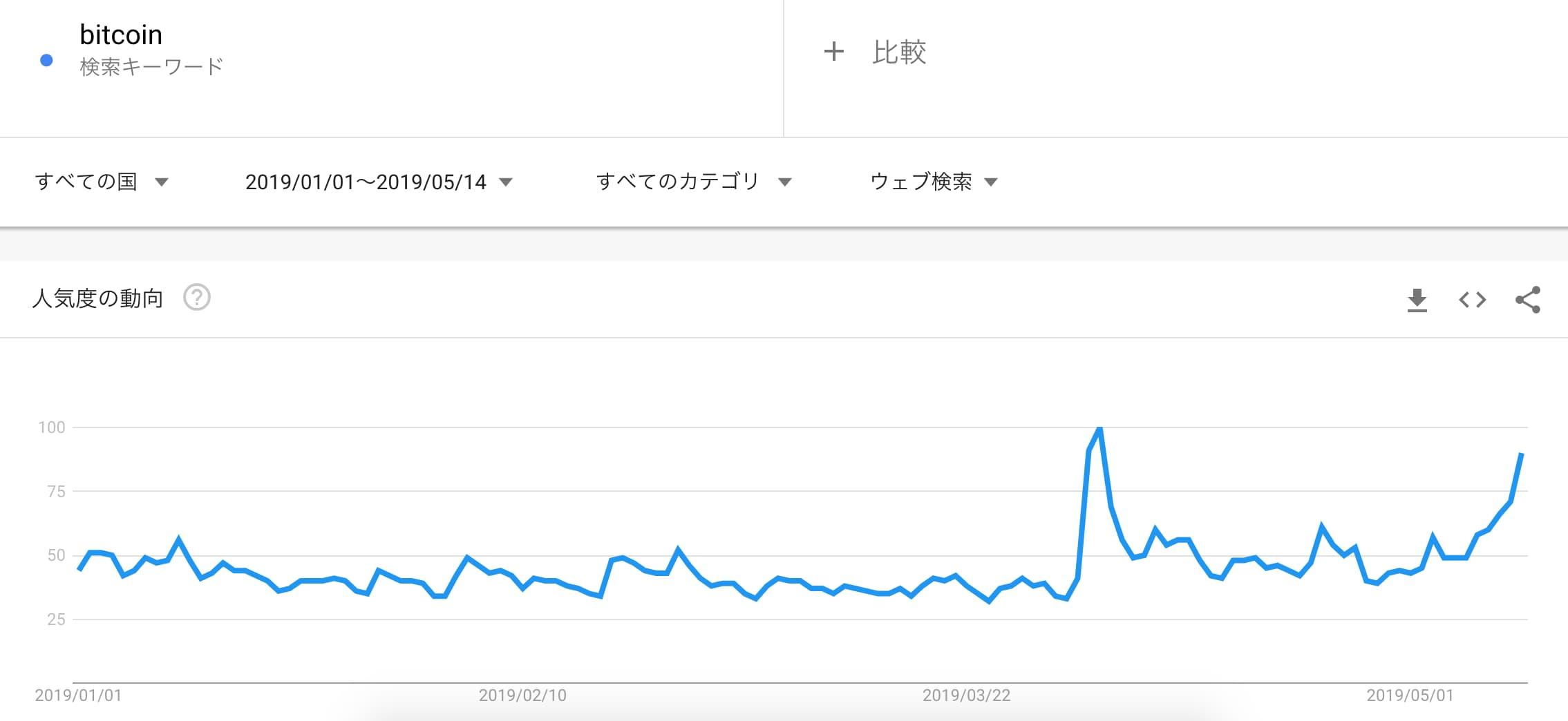 btcoin trend