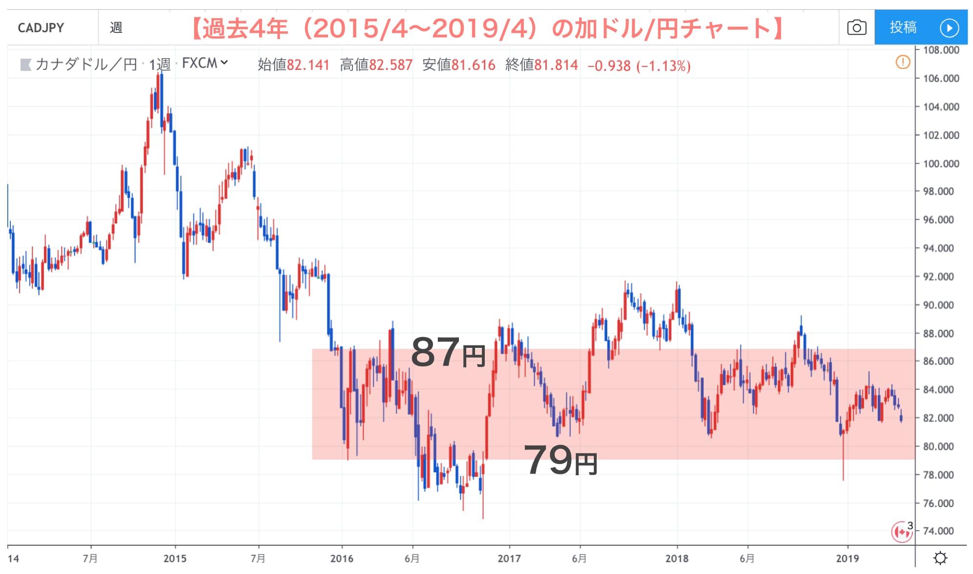 加ドル/円の4年チャート