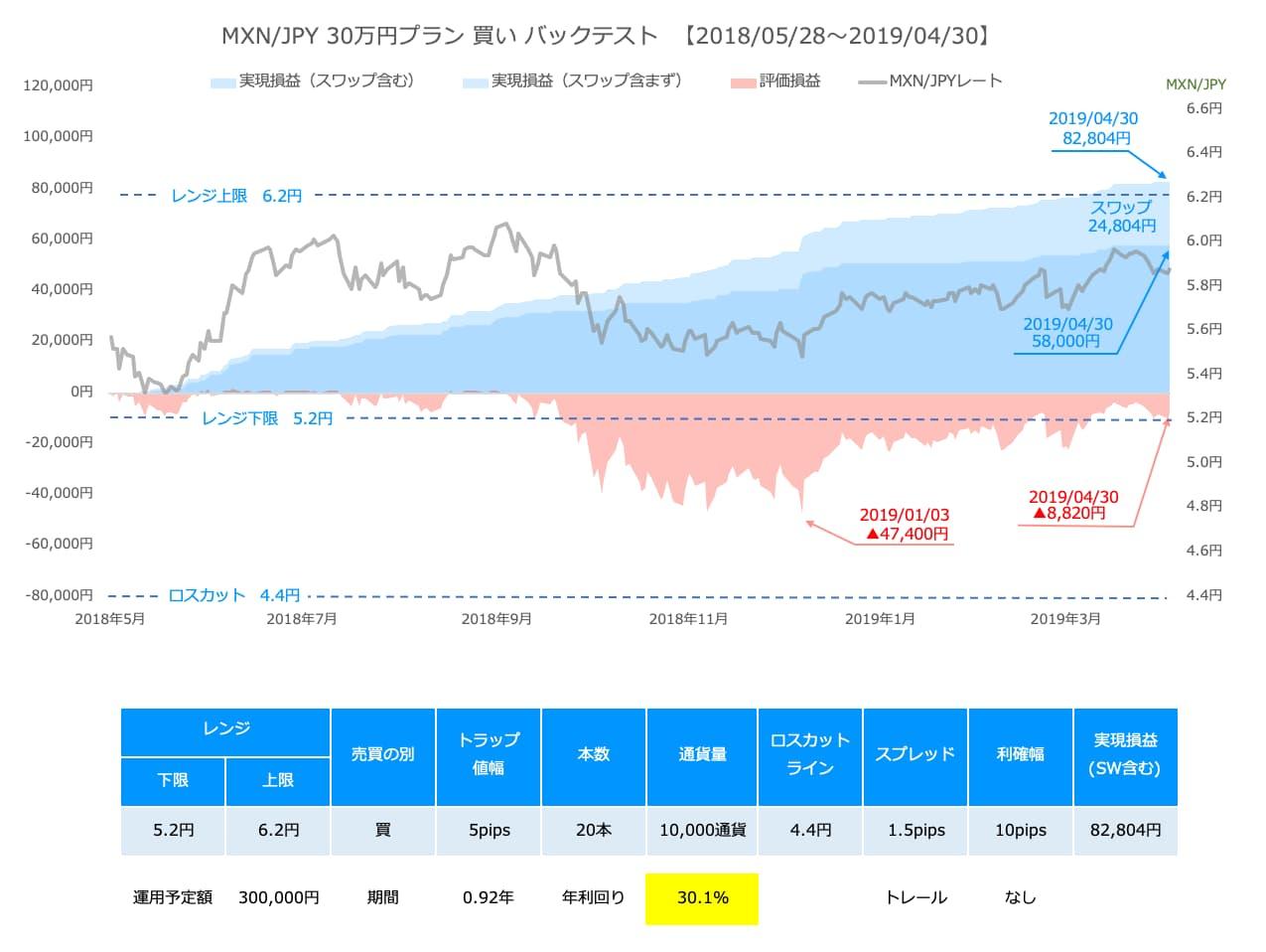 利益幅0.10円の過去実績