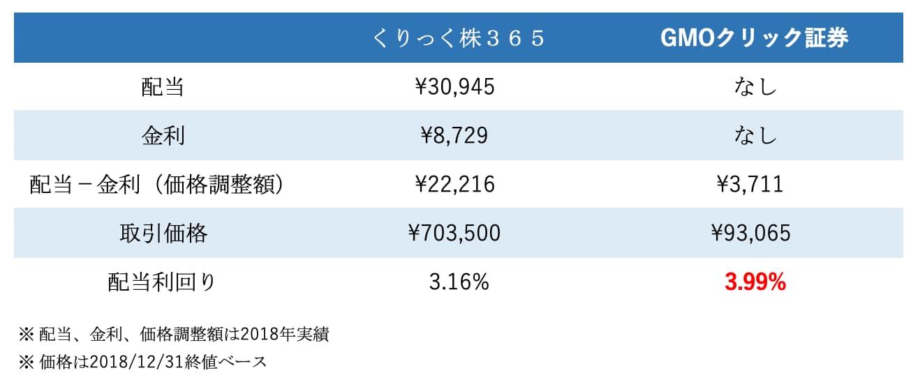 配当金の比較データ