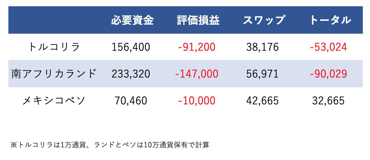 3通貨のパフォーマンスを比較