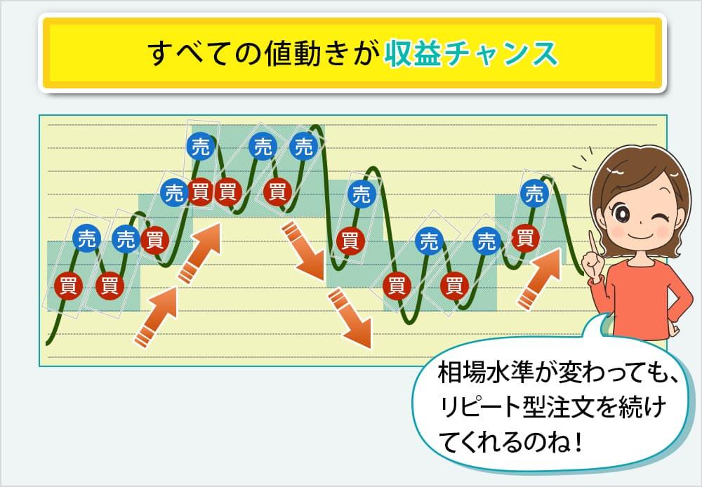 トラッキングトレードの取引イメージ