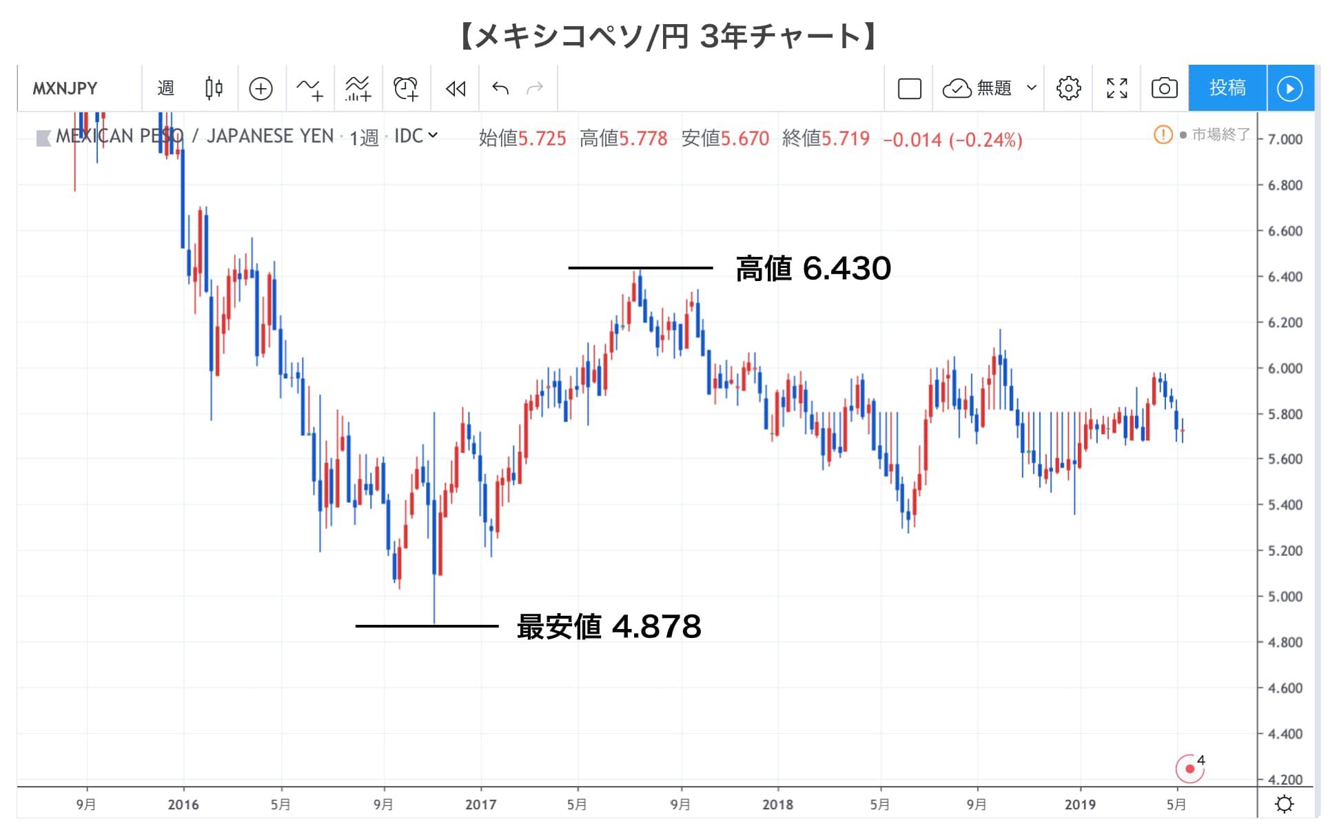 メキシコペソ円3年チャート