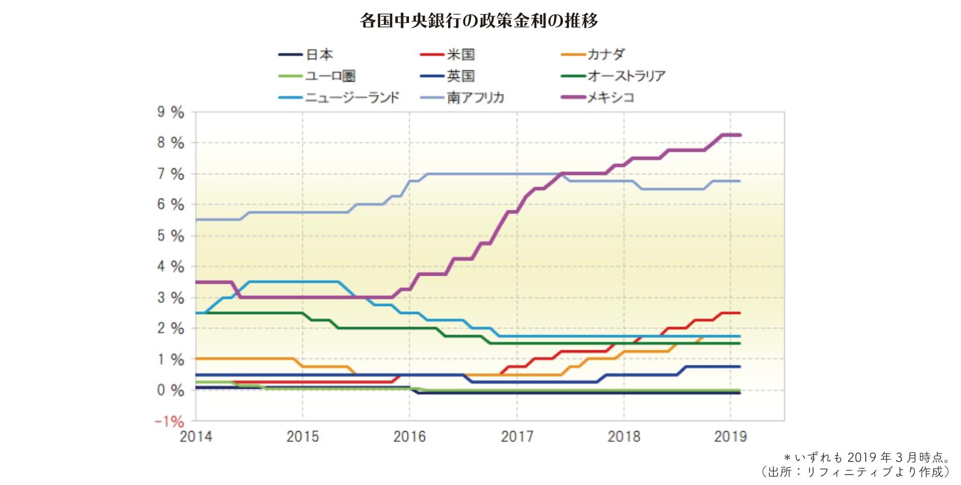各国の政策金利の推移