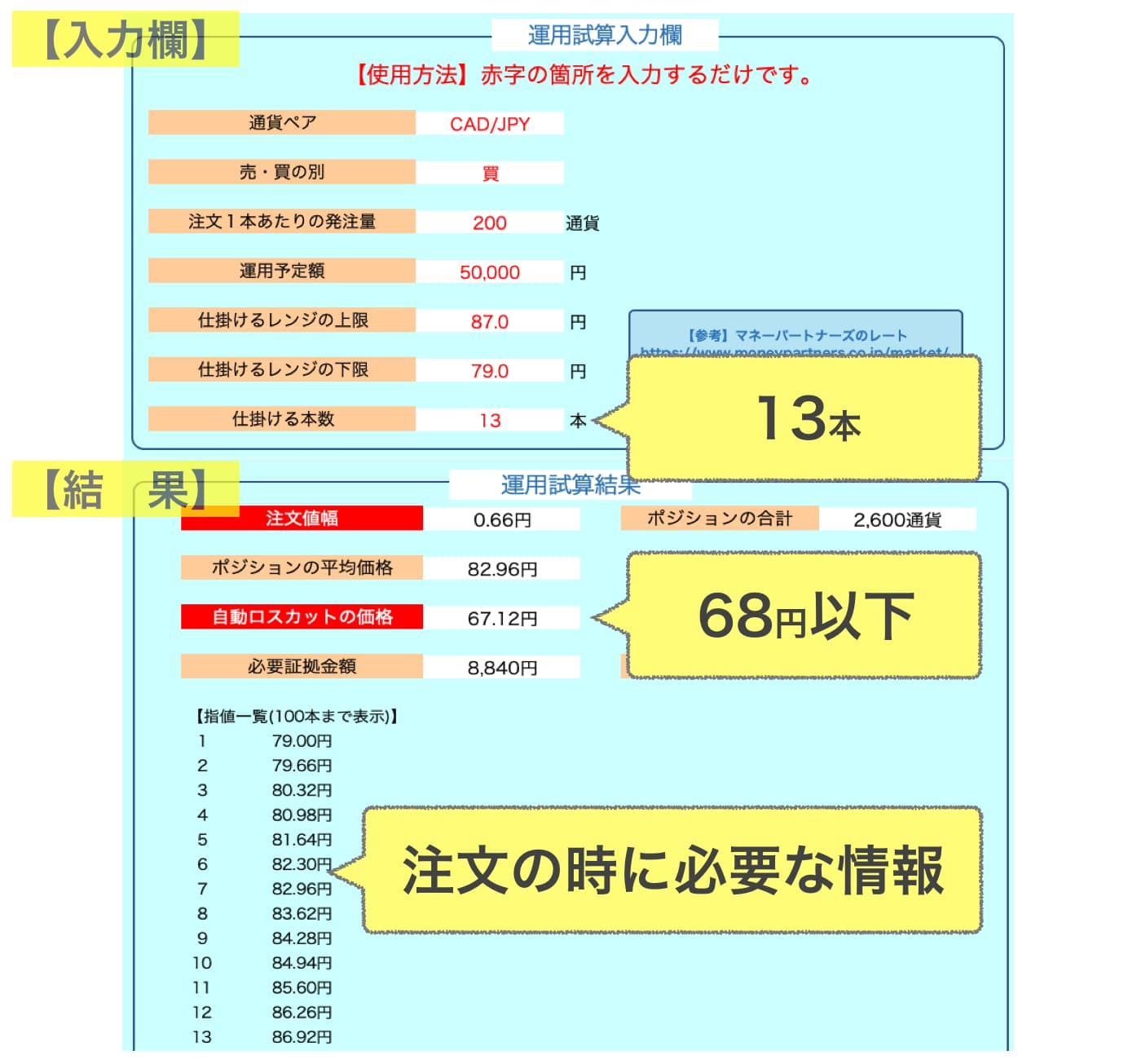 運用試算表の結果(CADJPY)