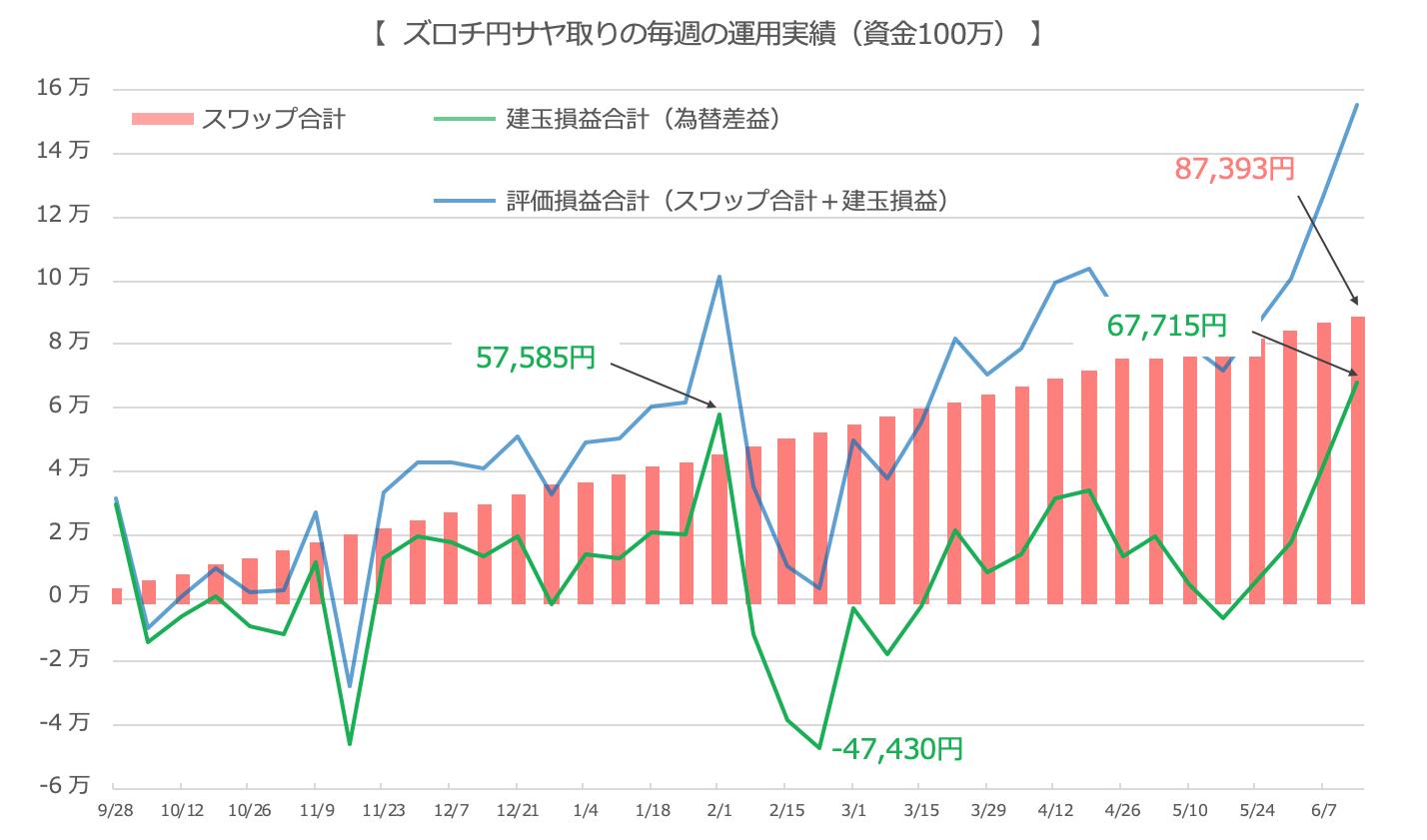 ズロチ資産推移グラフ