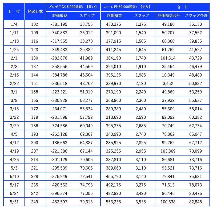 2019年のズロチ資産推移