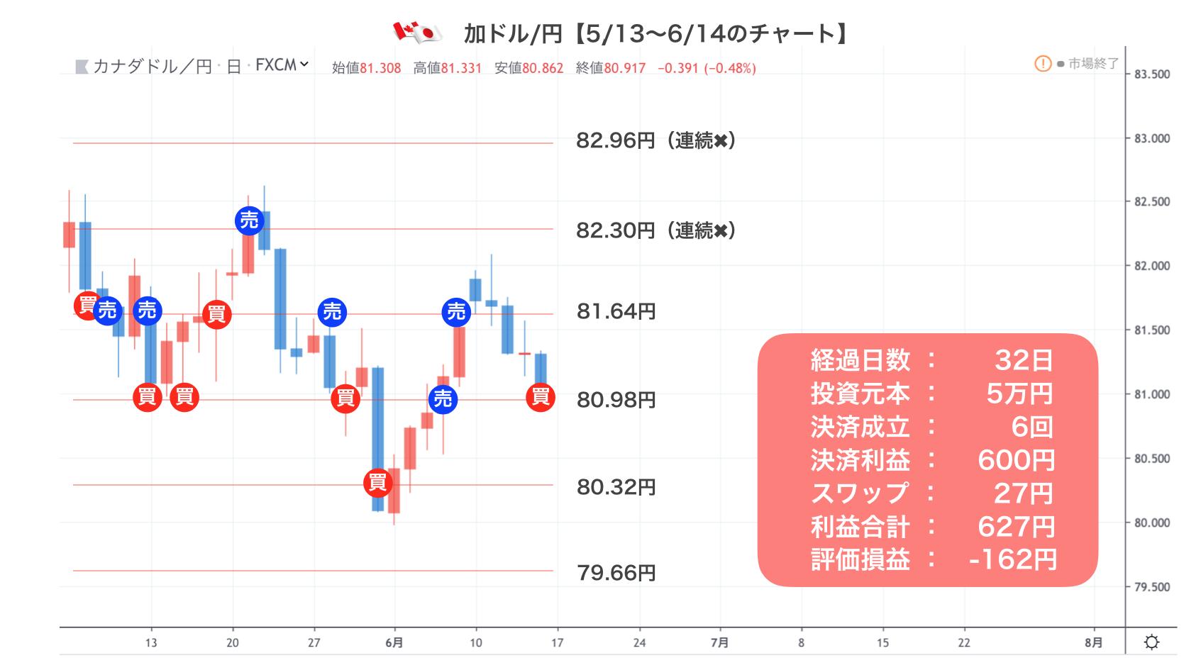 加ドル/円の実績
