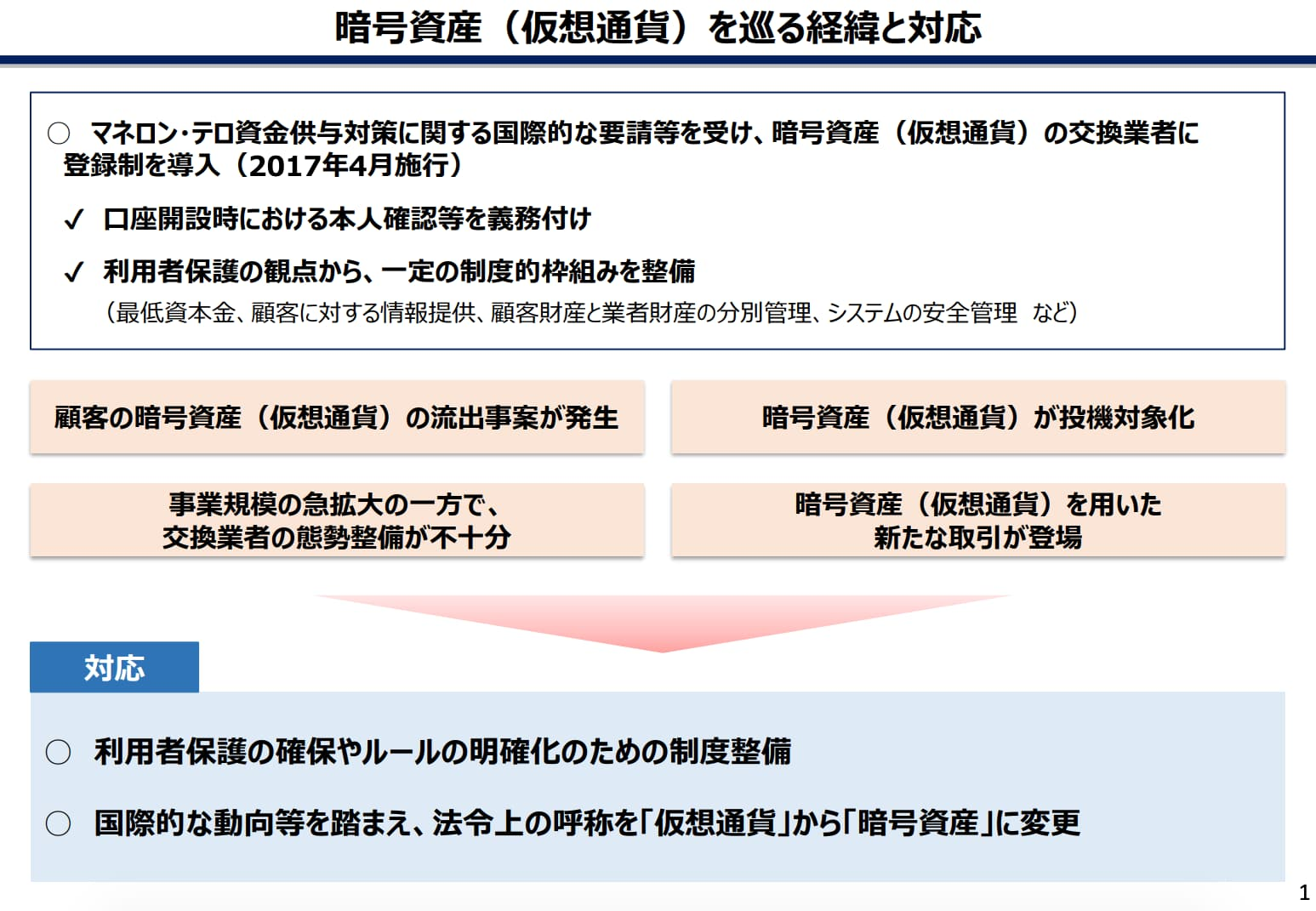 改正資金決済法の概要説明資料2