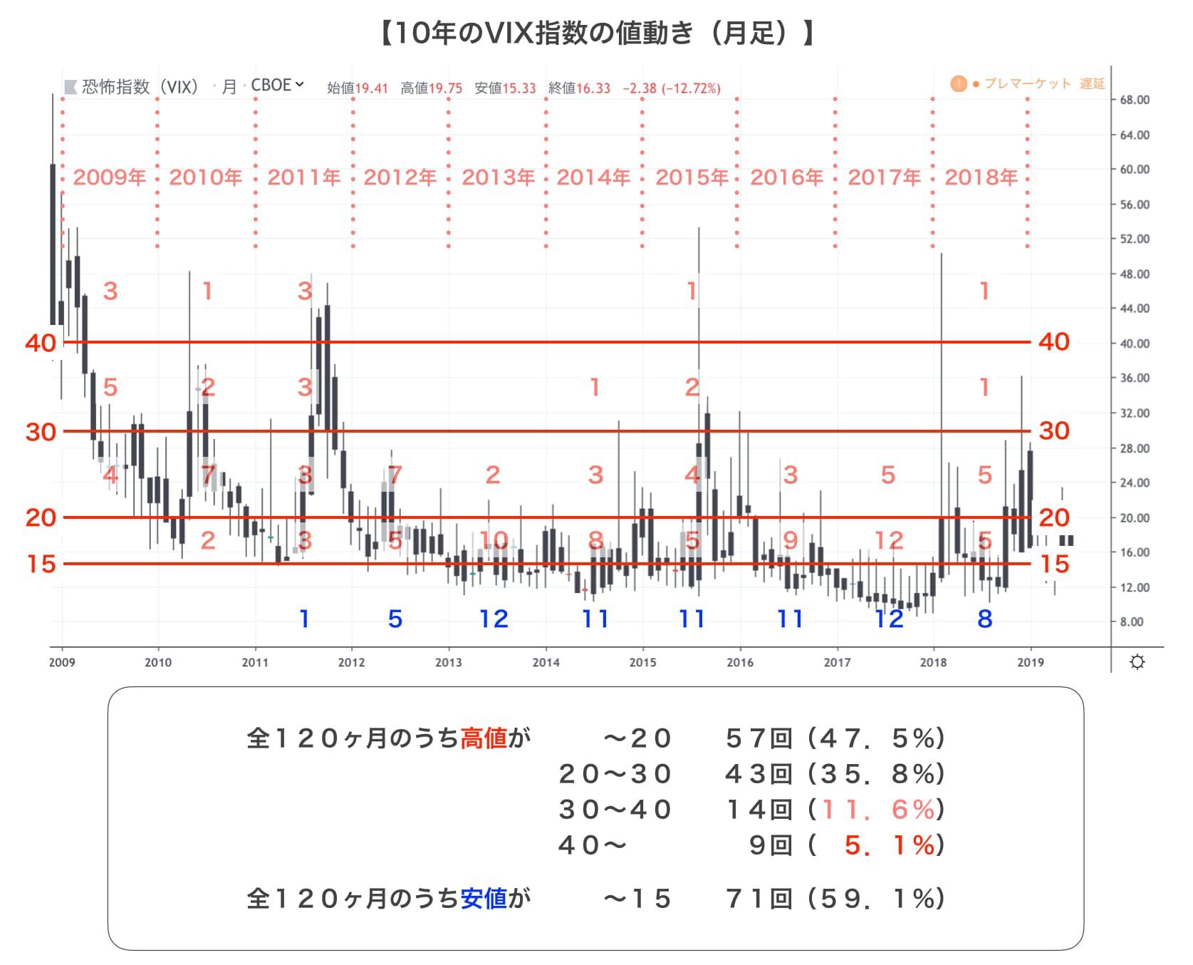 VIX指数分析画像